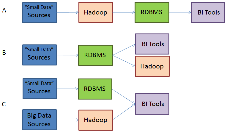 Hadoop In Data Warehousing Bi And Science. Please Note That Ralph Kimball's Diagrams. Wiring. Relational Data Warehouse Architecture Diagram At Scoala.co