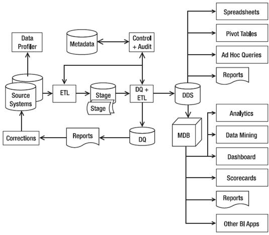 Business Intelligence | Data Warehousing, BI and Data