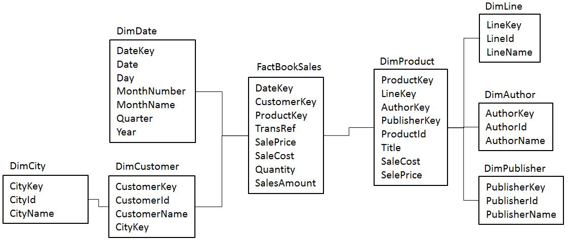 The Main Weakness of Snowflake Schemas | Data Warehousing, BI and