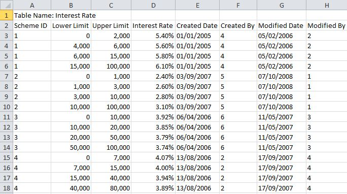 Interest Rate Table