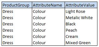Group-Attribute-Value