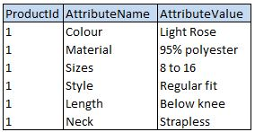 Product-Attribute-Value