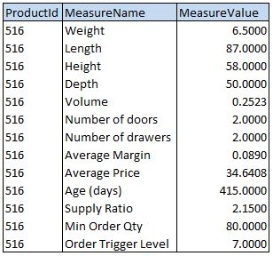 Product-Measure-Value