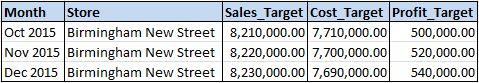 Sales Target table