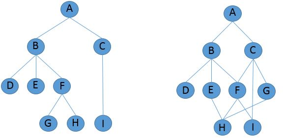 Figure 1 Single and Multiple parent hierarchy