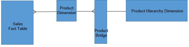 Figure 10. Dimensional Design - Product Hierarchy