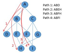 Figure 5 Left. Red paths becomes the rows