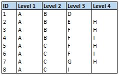 Figure 5 Right. Flatten Hierarchy Table