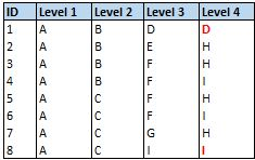 Figure 8. Flatten Hierarchy Table with empty cells populated