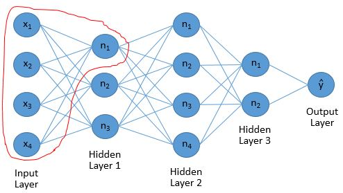 1. Diagram of a Neural Network