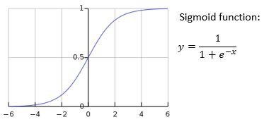4. Sigmoid Function