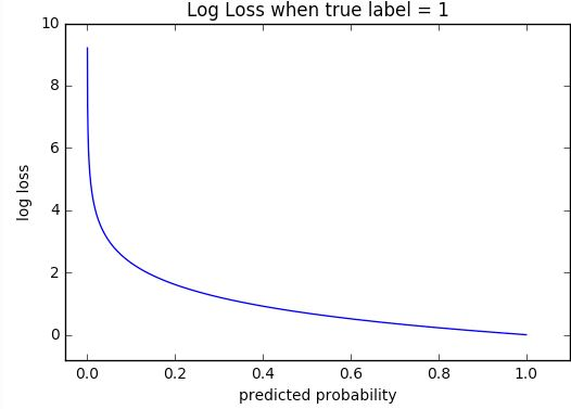 5. Graph of Cross Entropy Loss