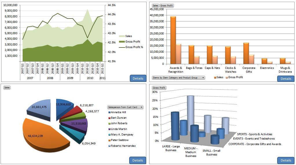 Example of BI Dashboard