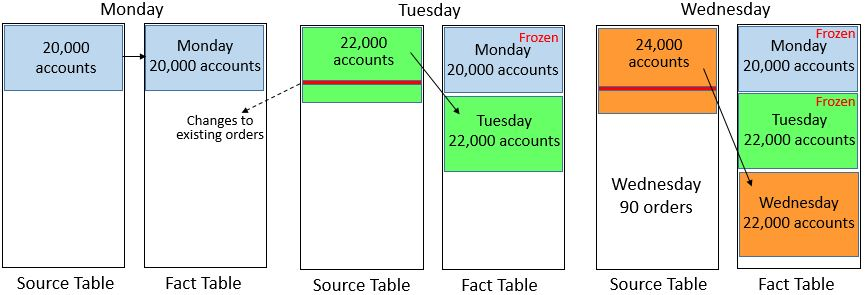Periodic Snapshot Fact Tables