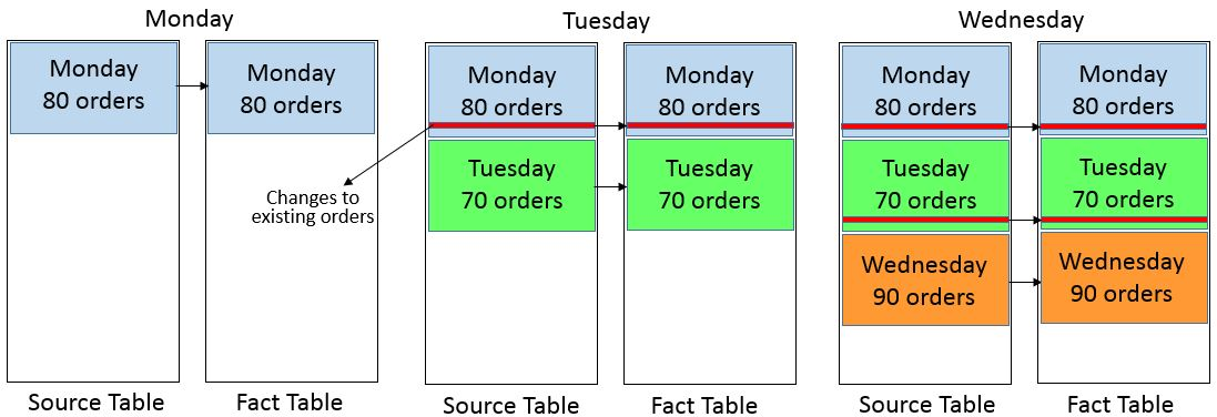 Transactional Fact Tables